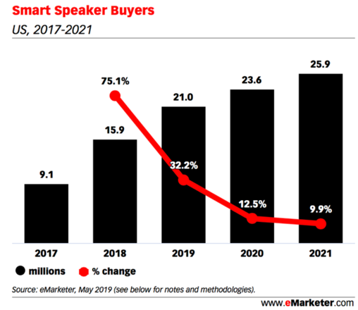 Smart speaker buyers