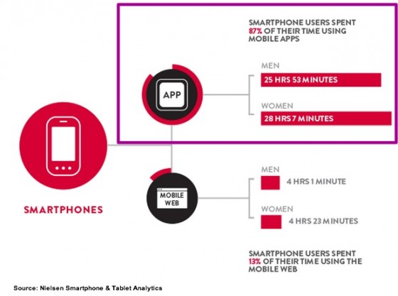 Smartphone App Use- Nielsen March 2013