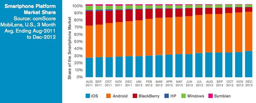 Smartphone Market Share US 2012-comScore