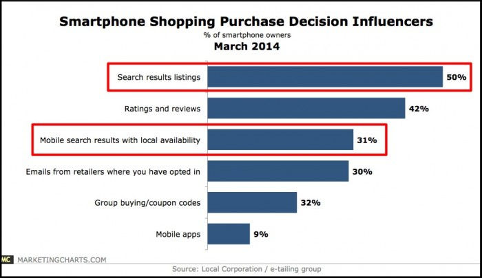 Smartphone Owners Purchase Decisions-Marketing Charts