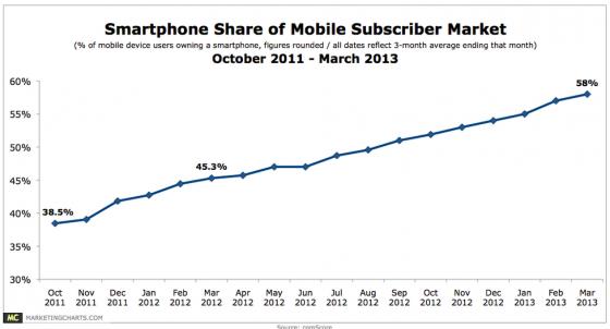 Smartphone Penetration Keeps Rising-comscore via marketingcharts