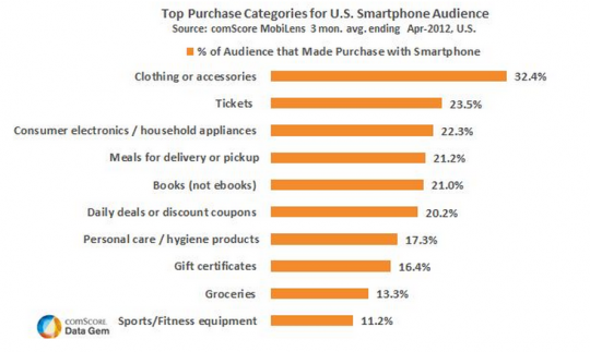 comscore what people buy on their smartphones