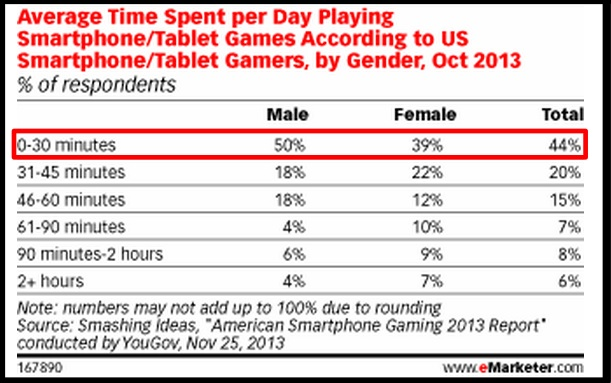 Smartphone Time Spent Playing Games-eMarketer-2013