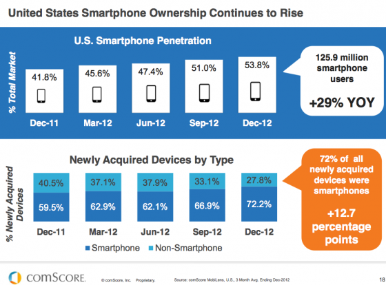 Smartphone ownership in US rises-comScore