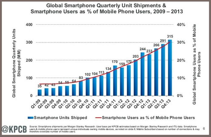 Smartphone shipments 2014-1