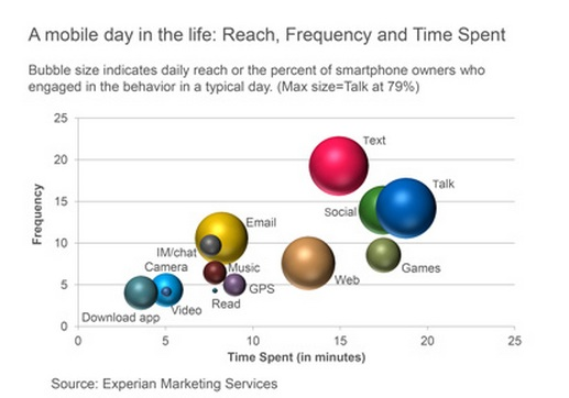 Smartphone usage - Experian may 2013