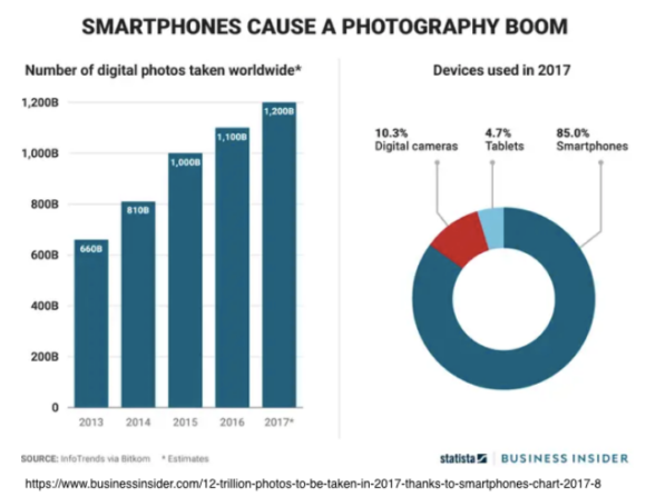 Smartphones Cause a Photography Boom