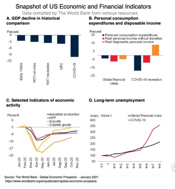 Snapshot of US economic and financial indicators