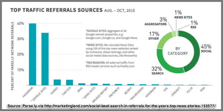 Social Beat Search In Referrals-Chart-2