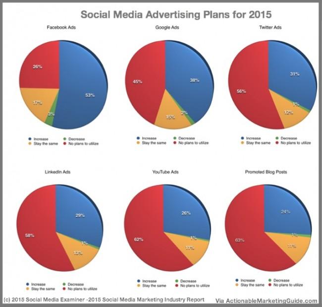 Social Media Advertising Plans 2015 by platform-SOcial Media Examiner