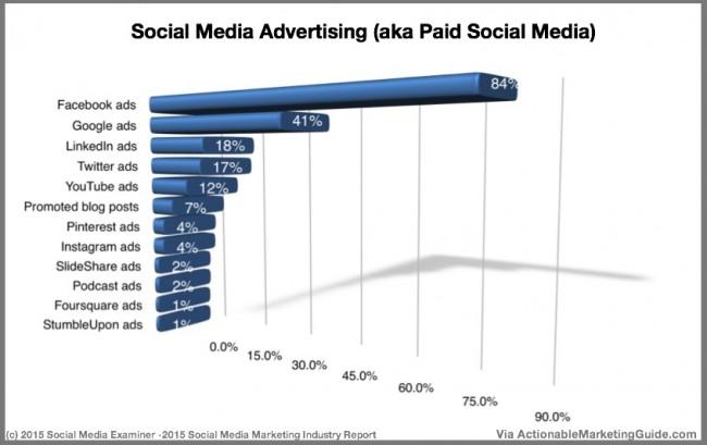 Social Media Advertising Chart - Social Media Examiner
