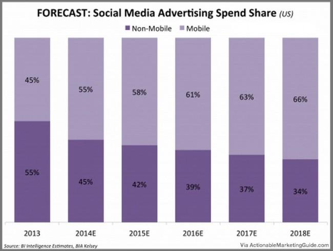 Social Media Advertising Spending Growth - Business Insider-1