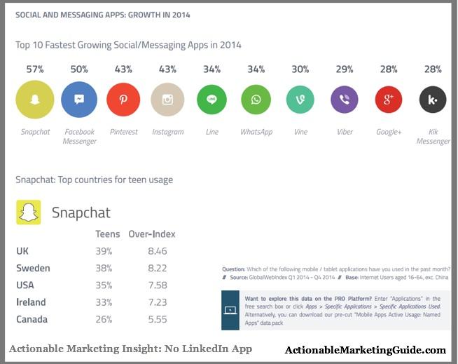 Social Media App 2014-GWI-Social Media Behavior-1
