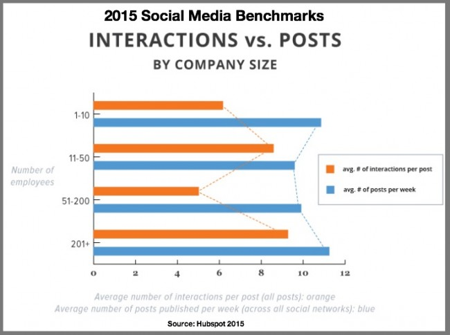Social Media Benchmarks 2015-Interactions vs Posts-Hubspot via Heidi Cohen