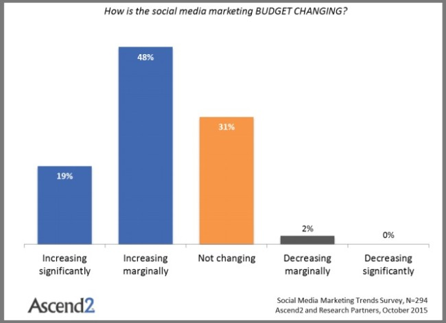 Most US Social Media Marketing Budgets Are Not Changing Very Much (Chart)