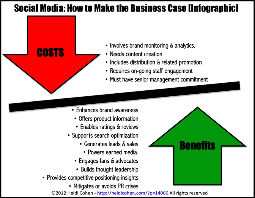 Infographic Social Media How To Make The Business Case  Heidi Cohen