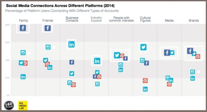 Multi-platform social media use