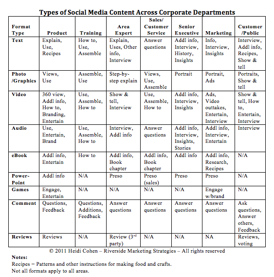Social Media Content type by Content Format Across Corporate Departments