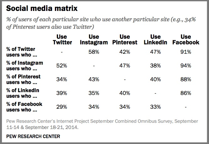 Social Media Cross Platform Usage-Pew Research Center-1