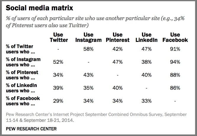 Social Media Cross Platform Usage-Pew Research Center-1