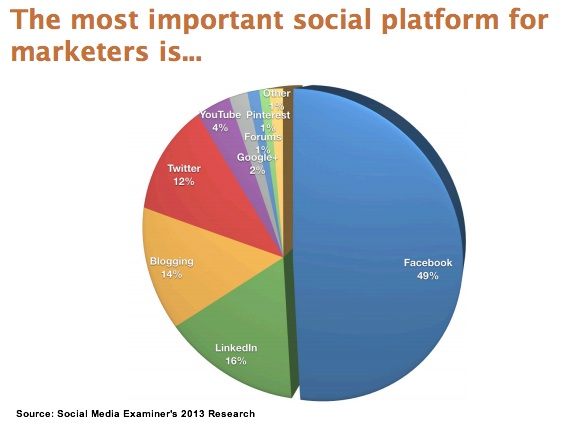 Social Media Examiner 2013 Research - Most Important Social Media Platform