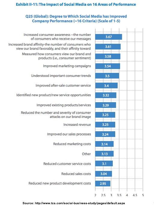 Social Media Impact Across Corporate Goals-TCS-3Q2013