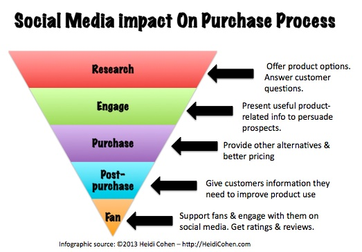 Social Media Impact on Purchase Process