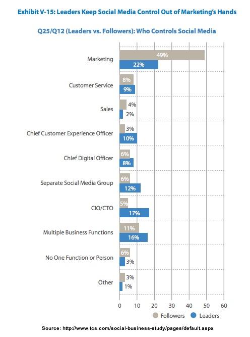 Social Media Leaders - Who COntrols Social Media - tcs-3Q2013
