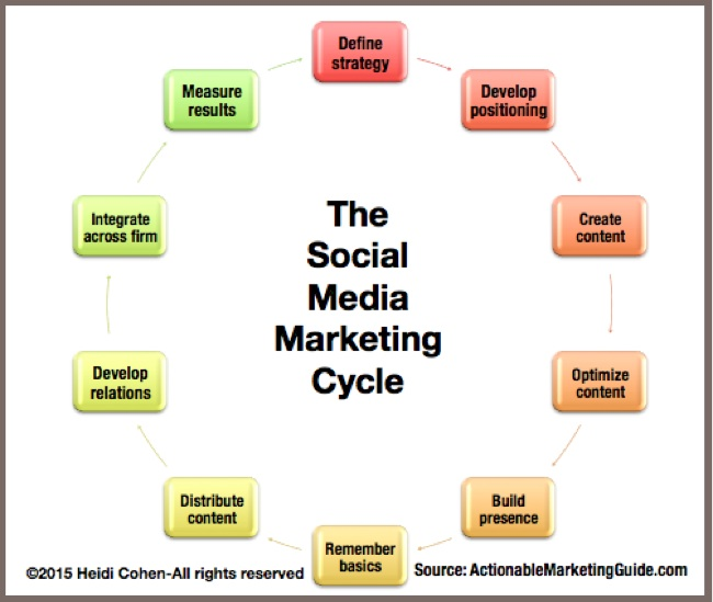Social Media Marketing Cycle-1