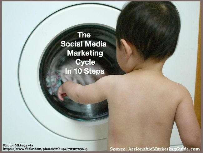 Social Media Marketing Cycle--Washing Machine