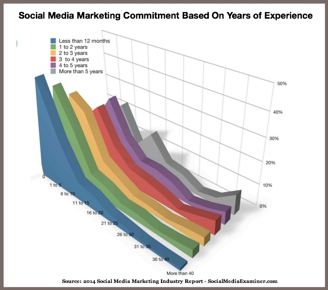 Social Media Marketing Time Commitment vs Experience