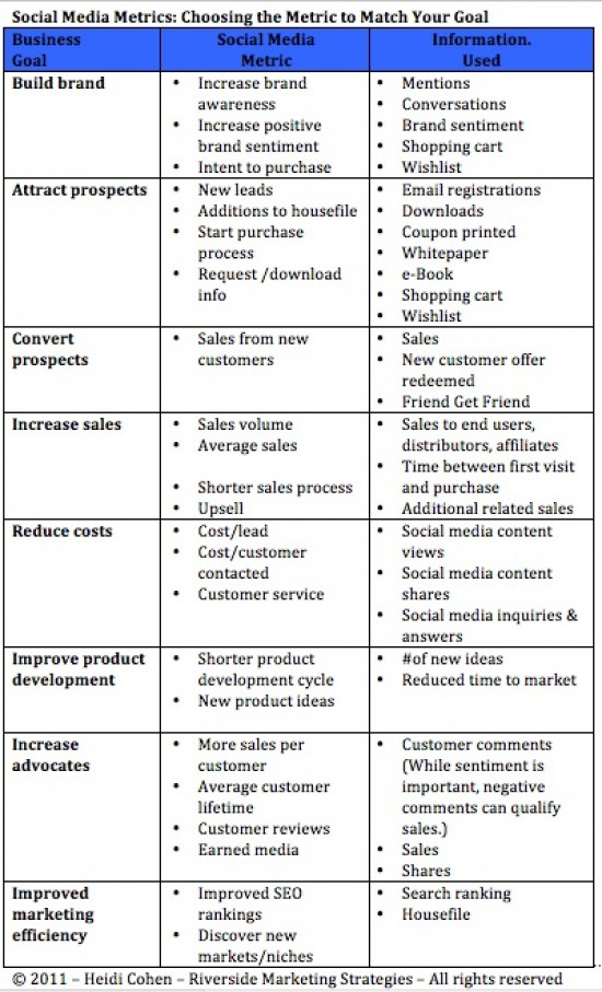Social Media Metrics How Am I Doing Chart  Heidi Cohen