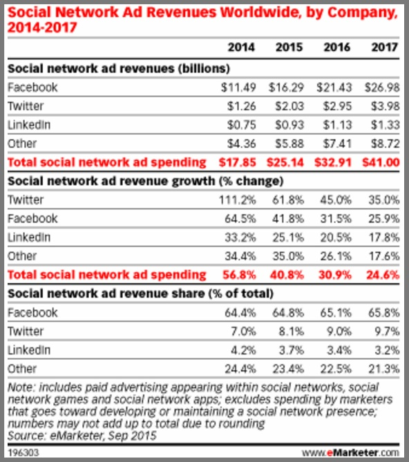 Social Media Network Advertising Revenues Worldwide-eMarketer Forecast Chart