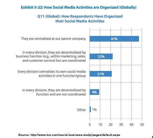 Social Media Organization-TCS-3Q2013