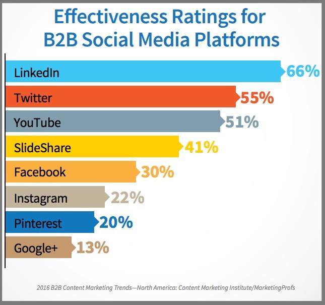 Social Media Platform Effectiveness For B2B Content Distribution-Chart-1
