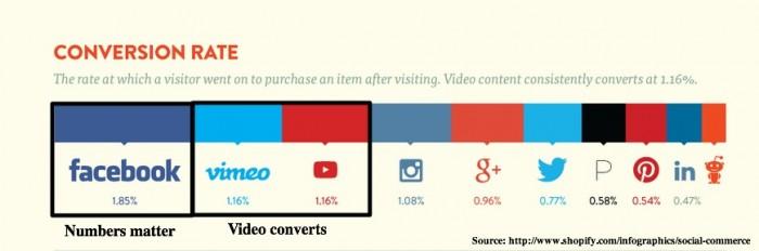 Social Media Platform Sales Conversion Rate-1
