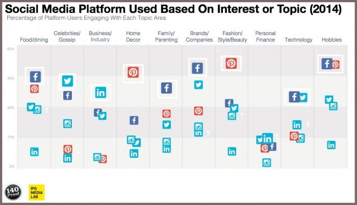 Multi-platform social media usage