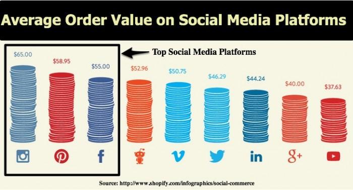 Social Media Platforms Average Order Value-2013 Shopify-2