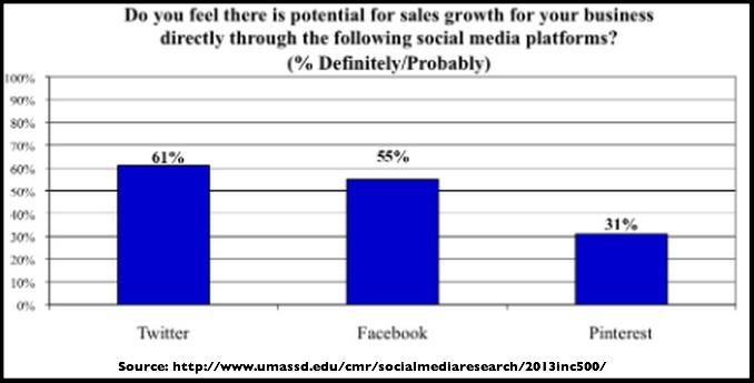 Small Business Social Media Trends 2014