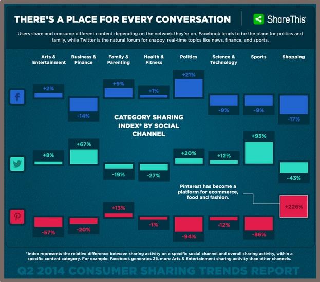 Social Media Shares By Category-Shareaholic-2Q2014