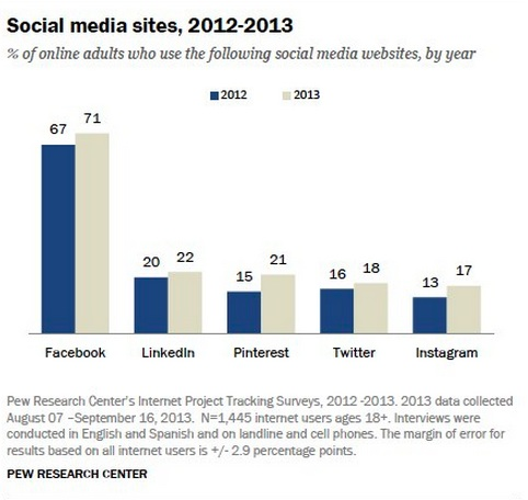 Social Media Sites 2012-2013-Pew Internet