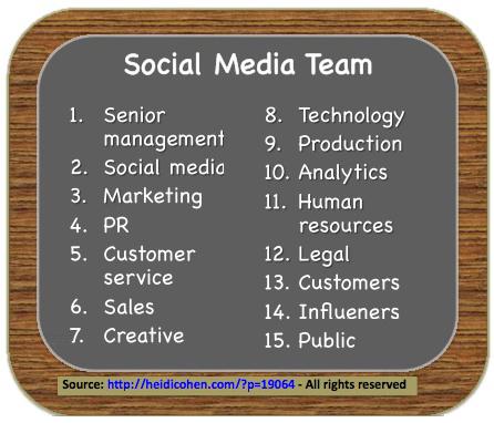 Social Media Team - Heidi Cohen