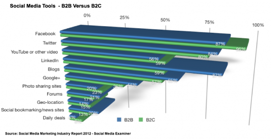 Social Media Marketing Industry Report 2012 -Social Media Examiner - B2B vs B2C