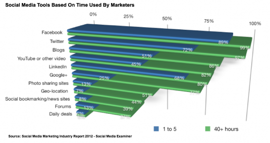 Social Media Marketing Industry Report 2012 - Social Media Examiner