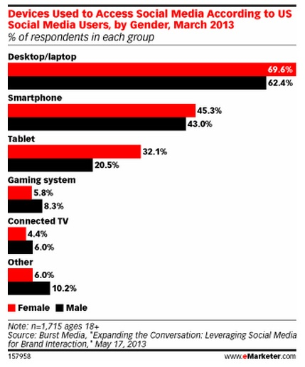 Social Media Use by Device- eMarketer