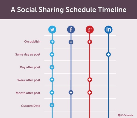 Social Sharing Schedule-CoSchedule-2