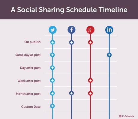 Social Sharing Schedule-CoSchedule-2