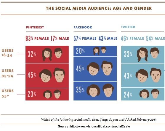 Social media audience age and gender