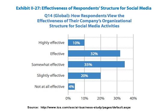 Social media effectiveness-TCS-3Q2013