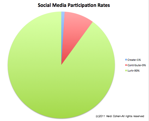 Social media participation rates-Creators, Contributors, Lurkers